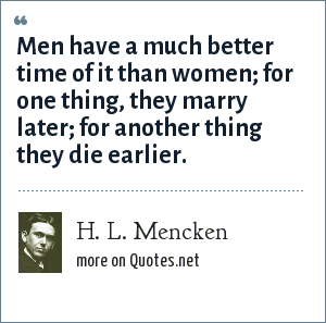 H. L. Mencken: Men have a much better time of it than women; for one thing, they marry later; for another thing they die earlier.